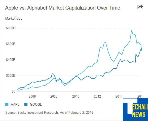 Google's Alphabet overtakes Apple as world's most valuable company