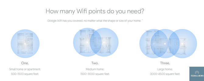 Google Wifi Network